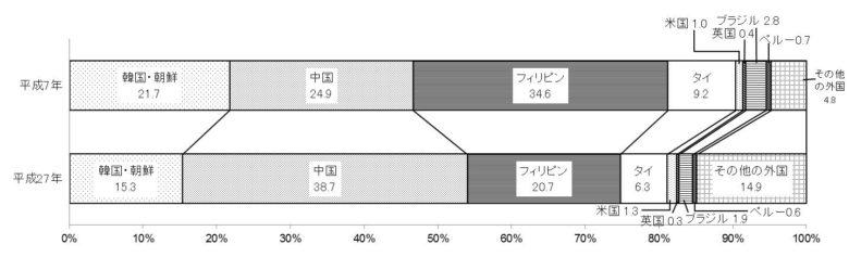 (婚姻に関する統計資料です)
